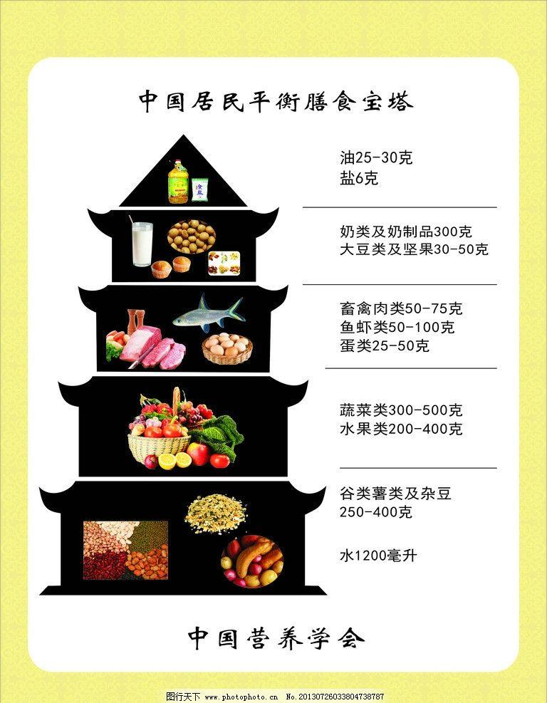 中国居民膳食宝塔图片图片