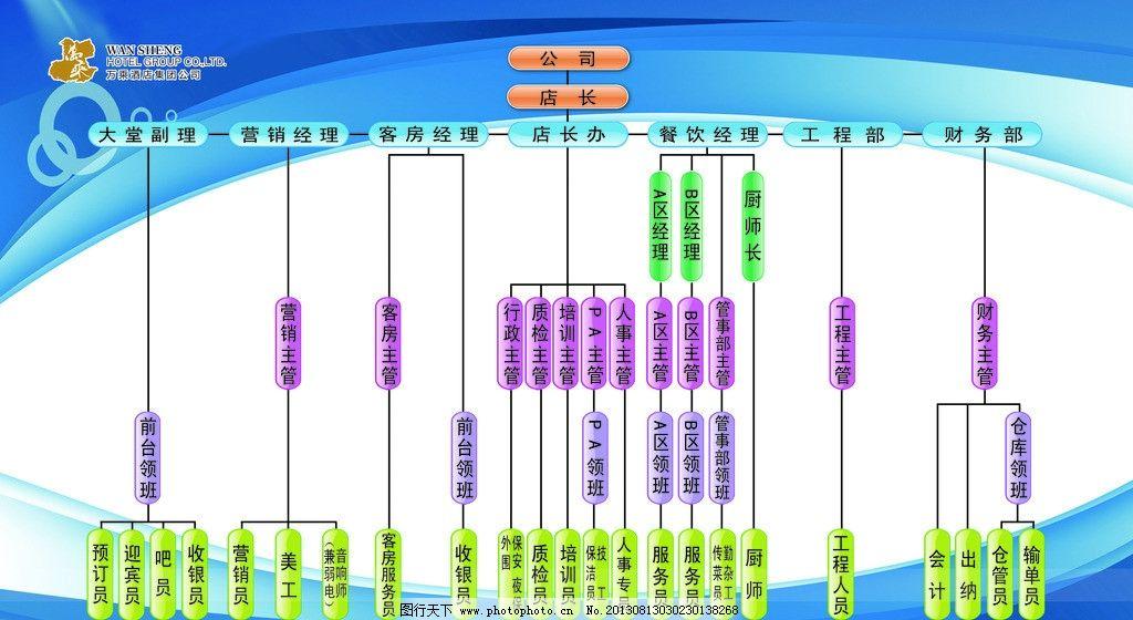组织架构图 构架图 酒店架构图 人事架构图源文件 包装设计 矢量