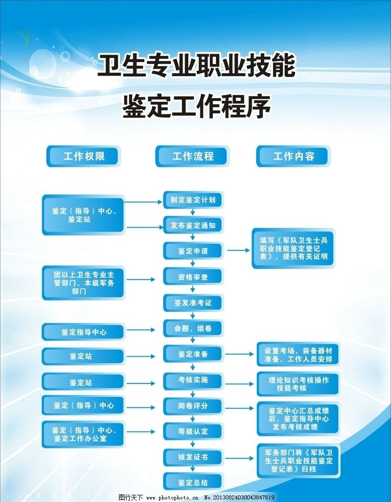 组织架构设计 标题框设计 组织图设计 流程图设计 广告设计 矢量 cdr