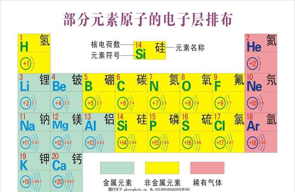 化学元素周期表 部分元素电子层排布 氢元素 金属元素电子层排布